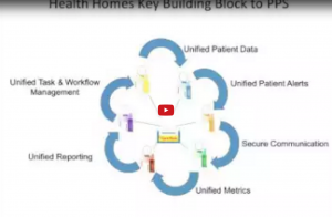 Health Homes Key Building Blocks slide